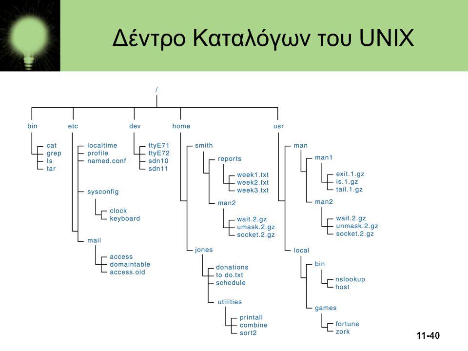11-40 Δέντρο Καταλόγων του UNIX