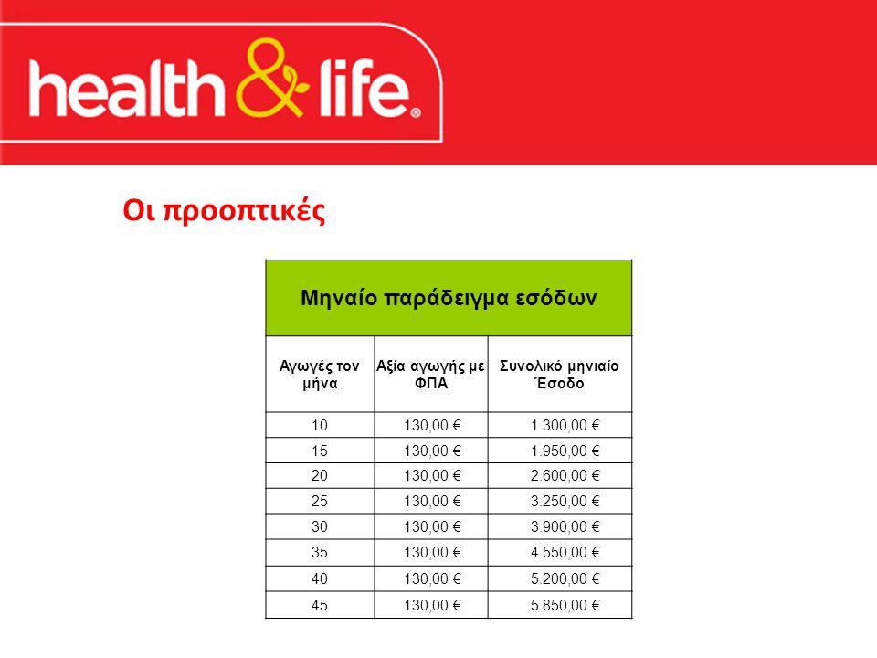 Οι προοπτικές Μηναίο παράδειγμα εσόδων Αγωγές τον μήνα Αξία αγωγής με ΦΠΑ Συνολικό μηνιαίο Έσοδο 10 130,00 € 1.300,00 € 15 130,00 € 1.950,00 € 20 130,00 € 2.600,00 € 25 130,00 € 3.250,00 € 30 130,00 € 3.900,00 € 35 130,00 € 4.550,00 € 40 130,00 € 5.200,00 € 45 130,00 € 5.850,00 €