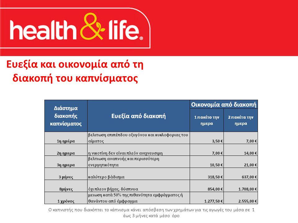 Ευεξία και οικονομία από τη διακοπή του καπνίσματος Ο καπνιστής που διακόπτει το κάπνισμα κάνει απόσβεση των χρημάτων για τις αγωγές του μέσα σε 1 έως 3 μήνες κατά μέσο όρο