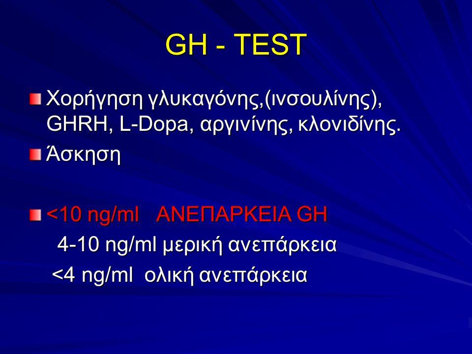 GH - TEST Χορήγηση γλυκαγόνης,(ινσουλίνης), GHRH, L-Dopa, αργινίνης, κλονιδίνης.