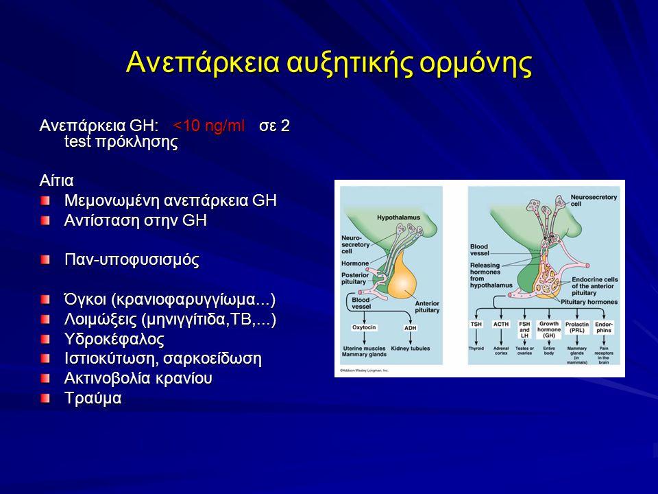 Ανεπάρκεια αυξητικής ορμόνης Ανεπάρκεια GH: <10 ng/ml σε 2 test πρόκλησης Αίτια Μεμονωμένη ανεπάρκεια GH Αντίσταση στην GH Παν-υποφυσισμός Όγκοι (κρανιοφαρυγγίωμα...) Λοιμώξεις (μηνιγγίτιδα,ΤΒ,...) Υδροκέφαλος Ιστιοκύτωση, σαρκοείδωση Ακτινοβολία κρανίου Τραύμα