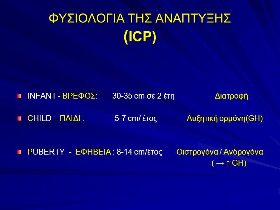 ΦΥΣΙΟΛΟΓΙΑ ΤΗΣ ΑΝΑΠΤΥΞΗΣ ( ICP) INFANT - ΒΡΕΦΟΣ: 30-35 cm σε 2 έτη Διατροφή CHILD - ΠΑΙΔΙ : 5-7 cm/ έτος Αυξητική ορμόνη(GH) PUBERTY - ΕΦΗΒΕΙΑ : 8-14 cm/έτος Οιστρογόνα / Ανδρογόνα ( → ↑ GH) ( → ↑ GH)