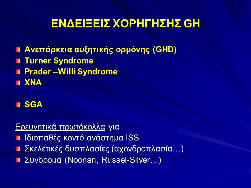 ΕΝΔΕΙΞΕΙΣ ΧΟΡΗΓΗΣΗΣ GH Ανεπάρκεια αυξητικής ορμόνης (GHD) Turner Syndrome Prader –Willi Syndrome ΧΝΑSGA Ερευνητικά πρωτόκολλα για Ιδιοπαθές κοντό ανάστημα ISS Σκελετικές δυσπλασίες (αχονδροπλασία…) Σύνδρομα (Noonan, Russel-Silver…)