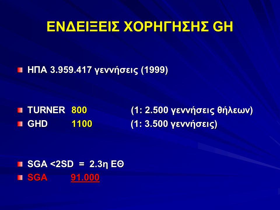 ΕΝΔΕΙΞΕΙΣ ΧΟΡΗΓΗΣΗΣ GH ΗΠΑ 3.959.417 γεννήσεις (1999) TURNER 800 (1: 2.500 γεννήσεις θήλεων) GHD 1100 (1: 3.500 γεννήσεις) SGA <2SD = 2.3η ΕΘ SGA 91.000