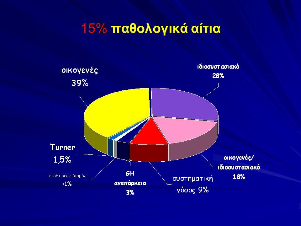 15% παθολογικά αίτια