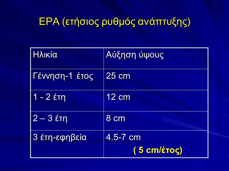 ΕΡΑ (ετήσιος ρυθμός ανάπτυξης) Ηλικία Αύξηση ύψους Γέννηση-1 έτος 25 cm 1 - 2 έτη 12 cm 2 – 3 έτη 8 cm 3 έτη-εφηβεία 4.5-7 cm ( 5 cm/έτος) ( 5 cm/έτος)