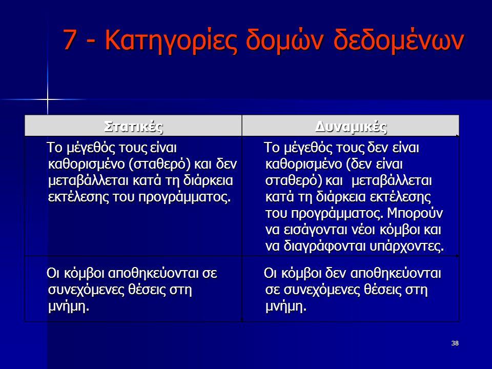 38 7 - Κατηγορίες δομών δεδομένων ΣτατικέςΔυναμικές Το μέγεθός τους είναι καθορισμένο (σταθερό) και δεν μεταβάλλεται κατά τη διάρκεια εκτέλεσης του πρ