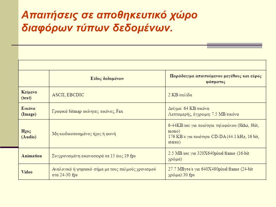 Είδος δεδομένων Παράδειγμα απαιτούμενου μεγέθους και εύρος φάσματος Κείμενο (text) ASCII, EBCDIC2 KB/σελίδα Εικόνα (Image) Γραφικά bitmap ακίνητες εικόνες, Fax Δείγμα: 64 KB/εικόνα Λεπτομερής, έγχρωμη: 7.5 MB/εικόνα Ηχος (Audio) Μη κωδικοποιημένος ήχος ή φωνή 6-44KB/sec για ποιότητα τηλεφώνου (8khz, 8bit, mono) 176 KB/s για ποιότητα CD-DA (44.1 kHz, 16 bit, stereo) AnimationΣυγχρονισμένη εικονοσειρά σε 15 έως 19 fps 2.5 MB/sec για 320Χ640pixel/frame (16-bit χρώμα) Video Αναλογικό ή ψηφιακό σήμα με τους παλμούς χρονισμού στα 24-30 fps 27.7 MByte/s για 640Χ480pixel/frame (24-bit χρώμα) 30 fps Απαιτήσεις σε αποθηκευτικό χώρο διαφόρων τύπων δεδομένων.