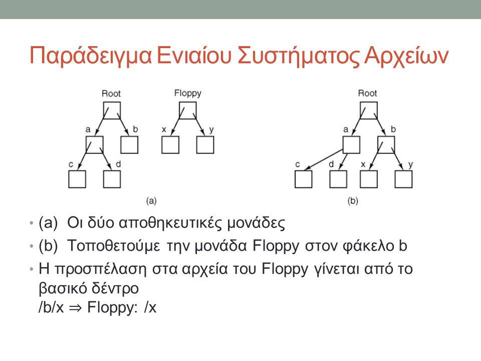 Παράδειγμα Ενιαίου Συστήματος Αρχείων • (a) Οι δύο αποθηκευτικές μονάδες • (b) Τοποθετούμε την μονάδα Floppy στον φάκελο b • Η προσπέλαση στα αρχεία του Floppy γίνεται από το βασικό δέντρο /b/x ⇒ Floppy: /x