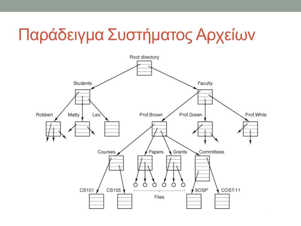 Παράδειγμα Συστήματος Αρχείων