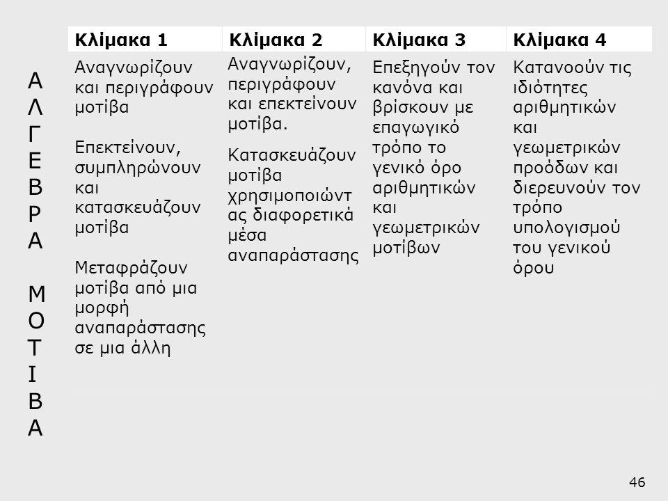 Κλίμακα 1Κλίμακα 2Κλίμακα 3Κλίμακα 4 Αναγνωρίζουν και περιγράφουν μοτίβα Επεκτείνουν, συμπληρώνουν και κατασκευάζουν μοτίβα Μεταφράζουν μοτίβα από μια