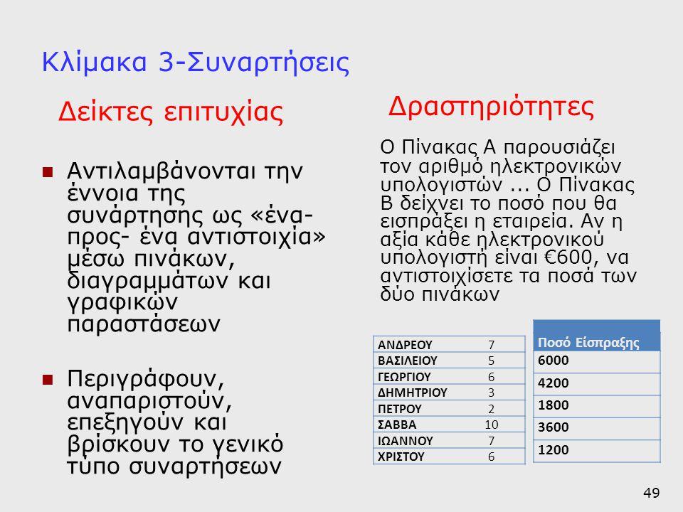 Κλίμακα 3-Συναρτήσεις  Αντιλαμβάνονται την έννοια της συνάρτησης ως «ένα- προς- ένα αντιστοιχία» μέσω πινάκων, διαγραμμάτων και γραφικών παραστάσεων