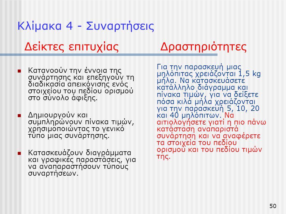 Κλίμακα 4 - Συναρτήσεις  Κατανοούν την έννοια της συνάρτησης και επεξηγούν τη διαδικασία απεικόνισης ενός στοιχείου του πεδίου ορισμού στο σύνολο άφι