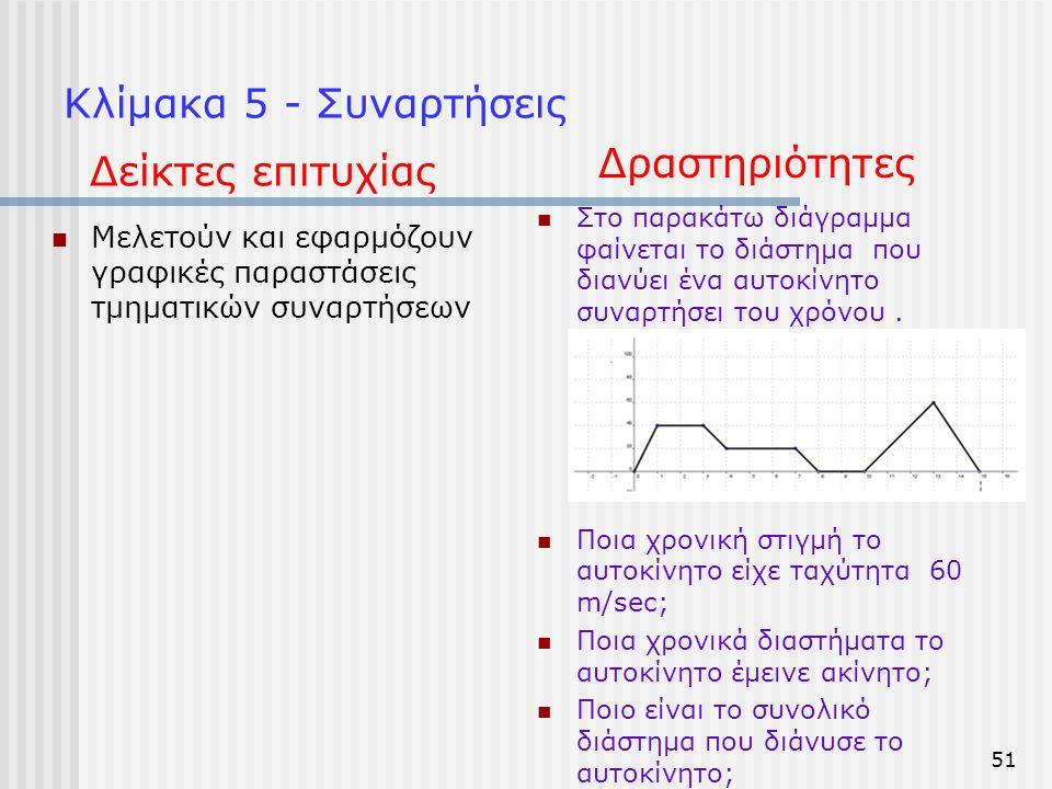 Κλίμακα 5 - Συναρτήσεις  Μελετούν και εφαρμόζουν γραφικές παραστάσεις τμηματικών συναρτήσεων  Στο παρακάτω διάγραμμα φαίνεται το διάστημα που διανύε