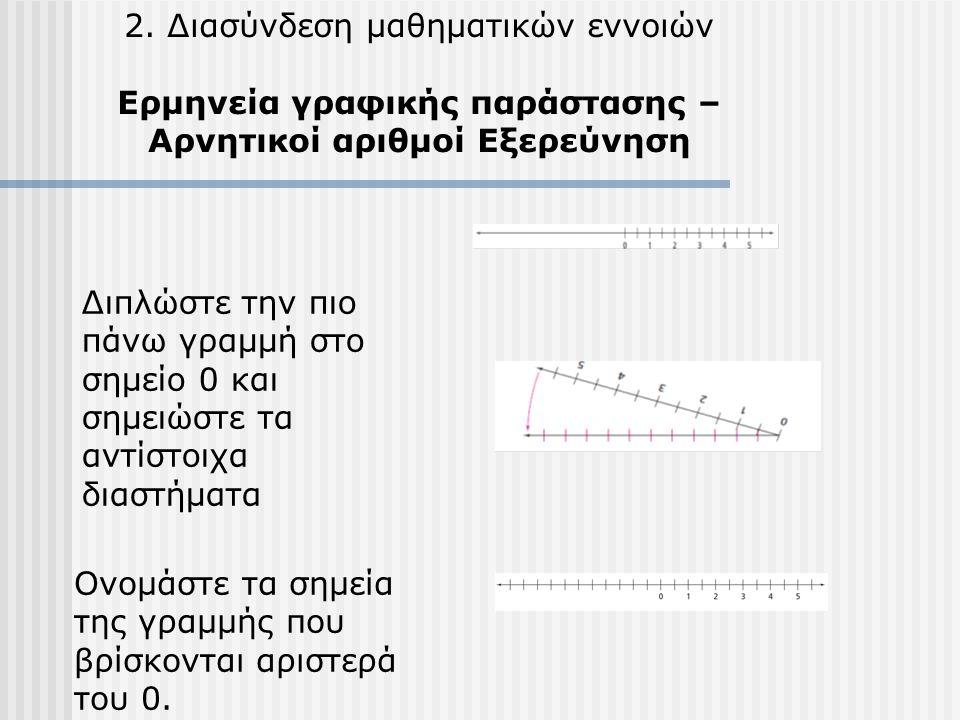 2. Διασύνδεση μαθηματικών εννοιών Ερμηνεία γραφικής παράστασης – Αρνητικοί αριθμοί Εξερεύνηση Διπλώστε την πιο πάνω γραμμή στο σημείο 0 και σημειώστε