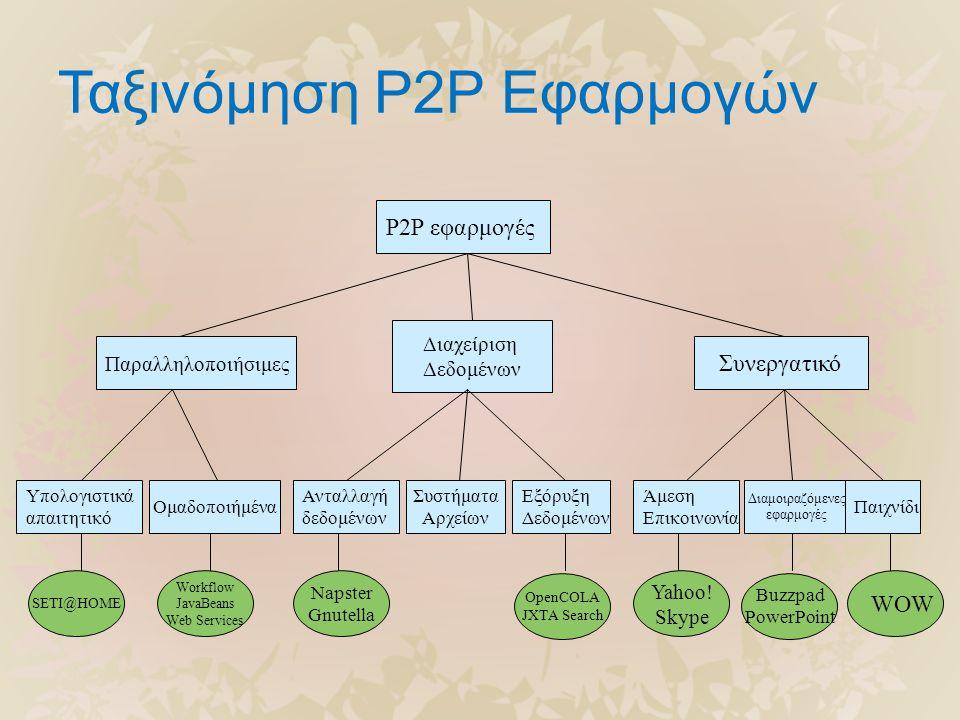Ταξινόμηση P2P Εφαρμογών P2P εφαρμογές Παραλληλοποιήσιμες Διαχείριση Δεδομένων Συνεργατικό Υπολογιστικά απαιτητικό Ομαδοποιήμένα Ανταλλαγή δεδομένων Συστήματα Αρχείων Εξόρυξη Δεδομένων Άμεση Επικοινωνία Διαμοιραζόμενες εφαρμογές Παιχνίδι SETI@HOME Workflow JavaBeans Web Services Napster Gnutella OpenCOLA JXTA Search Yahoo.