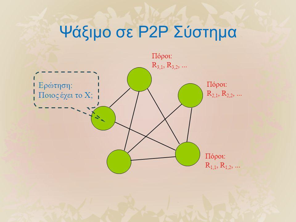 Ψάξιμο σε P2P Σύστημα Πόροι: R 1,1, R 1,2,... Πόροι: R 2,1, R 2,2,... Πόροι: R 3,1, R 3,2,... Ερώτηση: Ποιος έχει το X;
