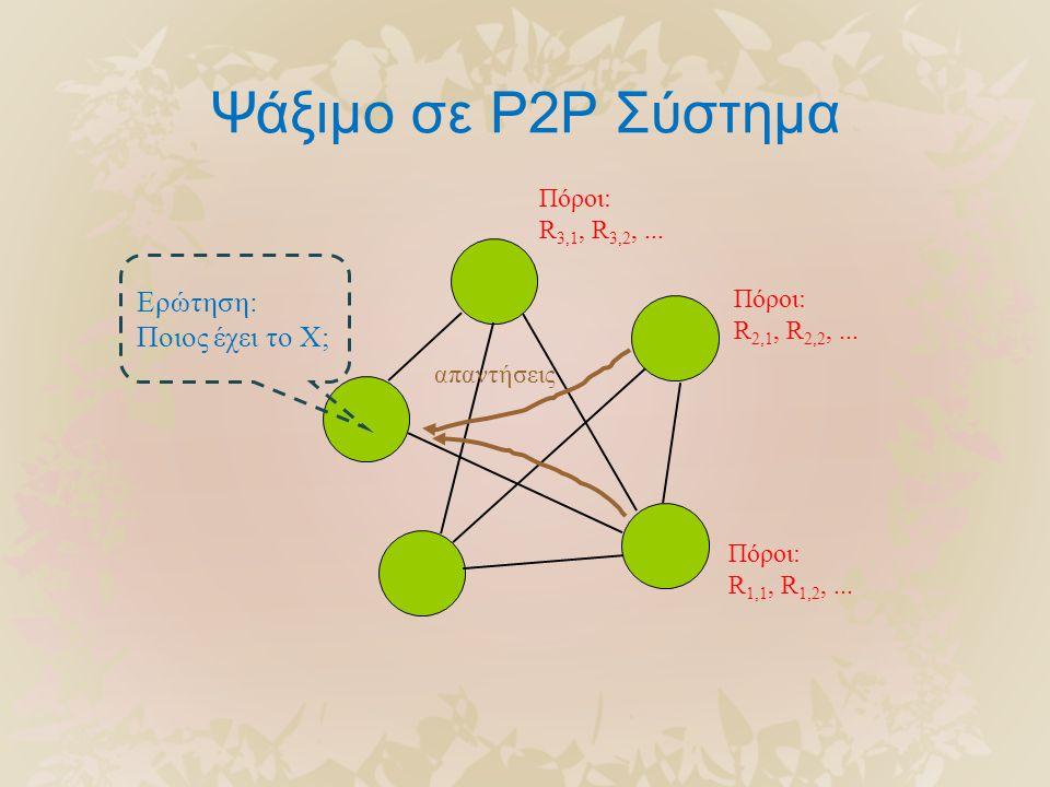 Πόροι: R 1,1, R 1,2,... Πόροι: R 2,1, R 2,2,... Πόροι: R 3,1, R 3,2,... απαντήσεις Ερώτηση: Ποιος έχει το X; Ψάξιμο σε P2P Σύστημα