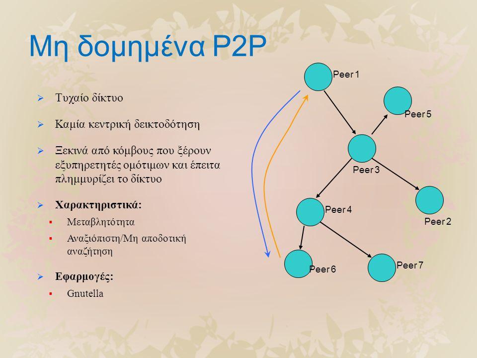 Μη δομημένα P2P  Τυχαίο δίκτυο  Καμία κεντρική δεικτοδότηση  Ξεκινά από κόμβους που ξέρουν εξυπηρετητές ομότιμων και έπειτα πλημμυρίζει το δίκτυο  Χαρακτηριστικά:  Μεταβλητότητα  Αναξιόπιστη/Μη αποδοτική αναζήτηση  Εφαρμογές:  Gnutella Peer 1 Peer 6 Peer 7 Peer 4 Peer 3 Peer 5 Peer 2