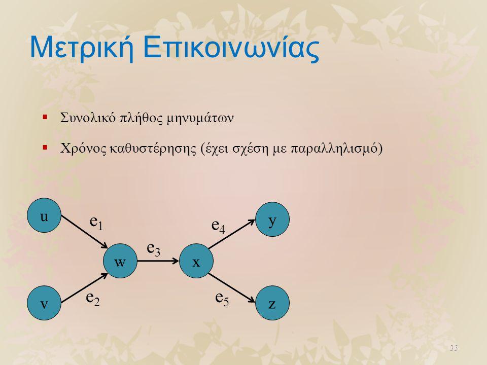 Μετρική Επικοινωνίας  Συνολικό πλήθος μηνυμάτων  Χρόνος καθυστέρησης (έχει σχέση με παραλληλισμό) 35 u v wx z y e1e1 e2e2 e3e3 e4e4 e5e5