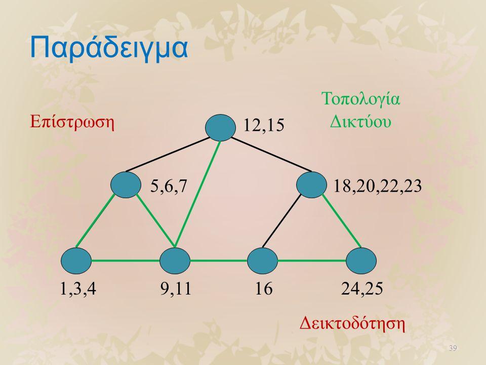 Παράδειγμα 39 12,15 5,6,718,20,22,23 1,3,49,111624,25 Επίστρωση Δεικτοδότηση Τοπολογία Δικτύου