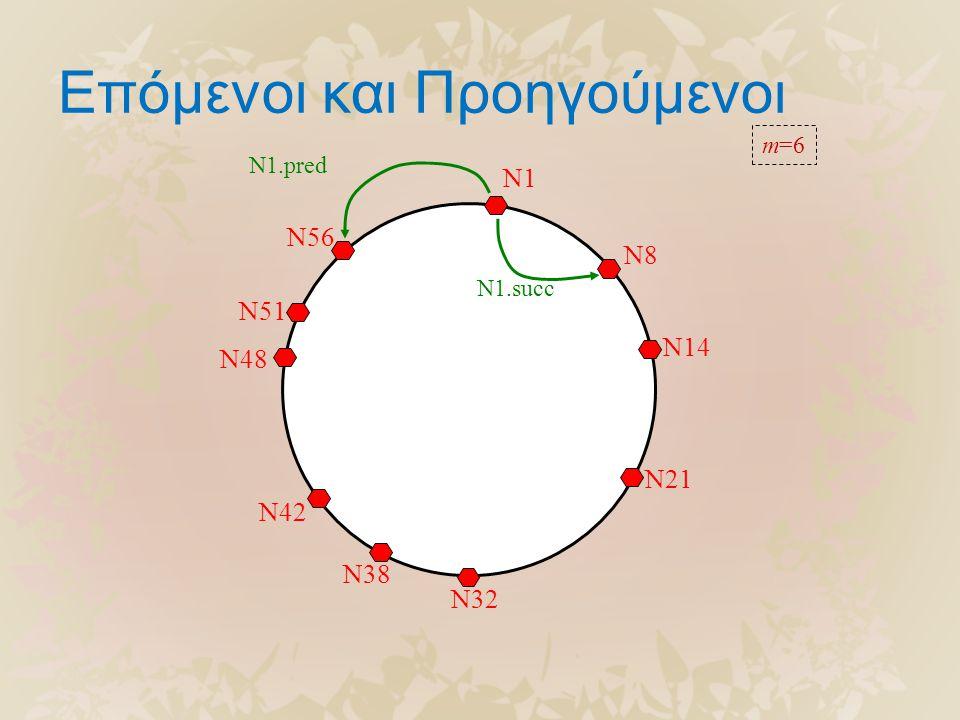 Επόμενοι και Προηγούμενοι N56 N51 N48 N42 N38 N32 N21 N14 N8 N1 N1.succ N1.pred m=6