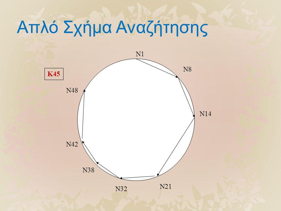 Απλό Σχήμα Αναζήτησης N1 N8 N14 N21 N32 N38 N42 N48 K45