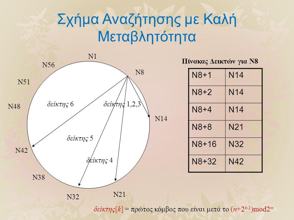 Σχήμα Αναζήτησης με Καλή Μεταβλητότητα N1 N8 N14 N21 N32 N38 N42 N48 N51 N56 N8+1N14 N8+2N14 N8+4N14 N8+8N21 N8+16N32 N8+32N42 Πίνακας Δεικτών για N8 δείκτης 1,2,3 δείκτης 4 δείκτης 6 δείκτης[k] = πρώτος κόμβος που είναι μετά το (n+2 k-1 )mod2 m δείκτης 5