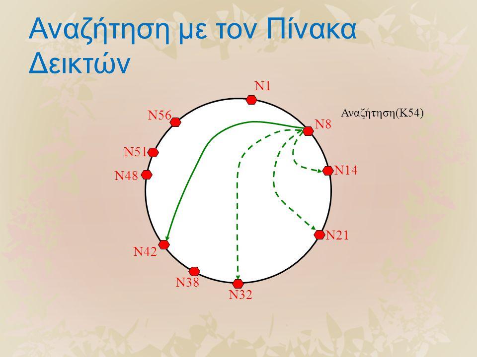 Αναζήτηση με τον Πίνακα Δεικτών N56 N51 N48 N42 N38 N32 N21 N14 N8 N1 Αναζήτηση(K54)