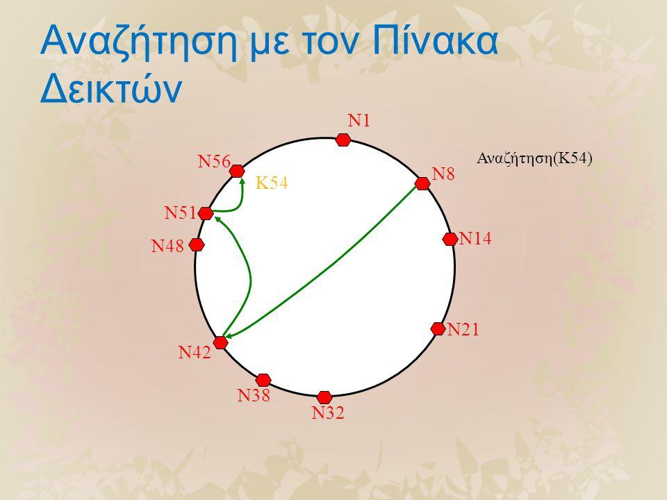Αναζήτηση με τον Πίνακα Δεικτών N56 N51 N48 N42 N38 N32 N21 N14 N8 N1 K54 Αναζήτηση(K54)