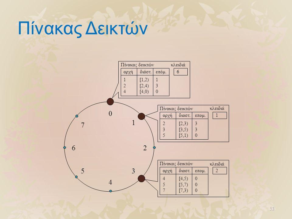 53 Πίνακας Δεικτών 0 4 26 5 1 3 7 1 2 4 [1,2) [2,4) [4,0) 1 3 0 Πίνακας δεικτών αρχήδιαστ.επομ. κλειδιά 1 235235 [2,3) [3,5) [5,1) 330330 Πίνακας δεικ