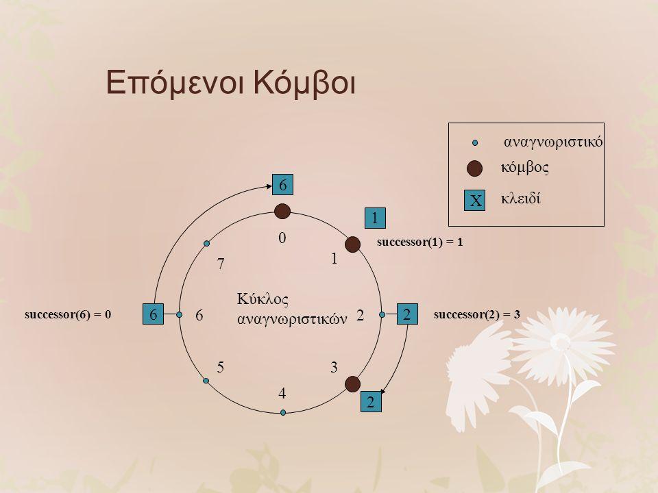 6 1 2 6 0 4 26 5 1 3 7 2 Κύκλος αναγνωριστικών αναγνωριστικό κόμβος X κλειδί Επόμενοι Κόμβοι successor(1) = 1 successor(2) = 3successor(6) = 0