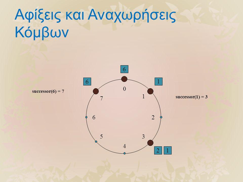 Αφίξεις και Αναχωρήσεις Κόμβων 6 1 2 0 4 26 5 1 3 7 successor(6) = 7 6 1 successor(1) = 3