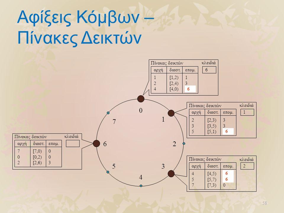 58 Αφίξεις Κόμβων – Πίνακες Δεικτών 0 4 26 5 1 3 7 124124 [1,2) [2,4) [4,0) 130130 Πίνακας δεικτών αρχήδιαστ.επομ. κλειδιά 1 235235 [2,3) [3,5) [5,1)