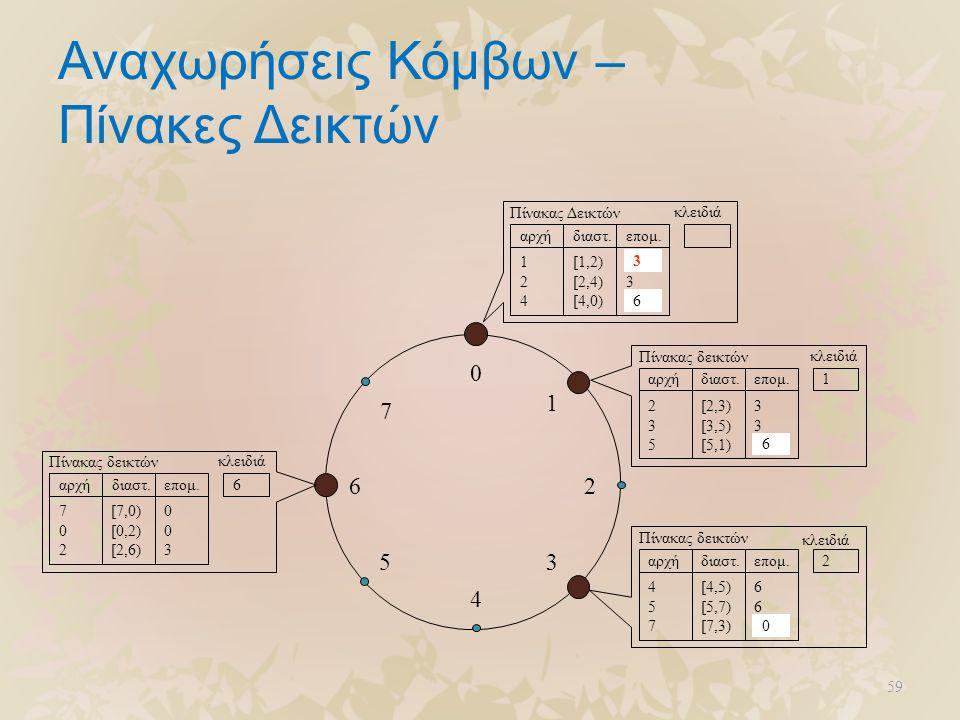 59 Αναχωρήσεις Κόμβων – Πίνακες Δεικτών 0 4 26 5 1 3 7 124124 [1,2) [2,4) [4,0) 130130 Πίνακας δεικτών αρχήδιαστ.επομ. κλειδιά 1 235235 [2,3) [3,5) [5