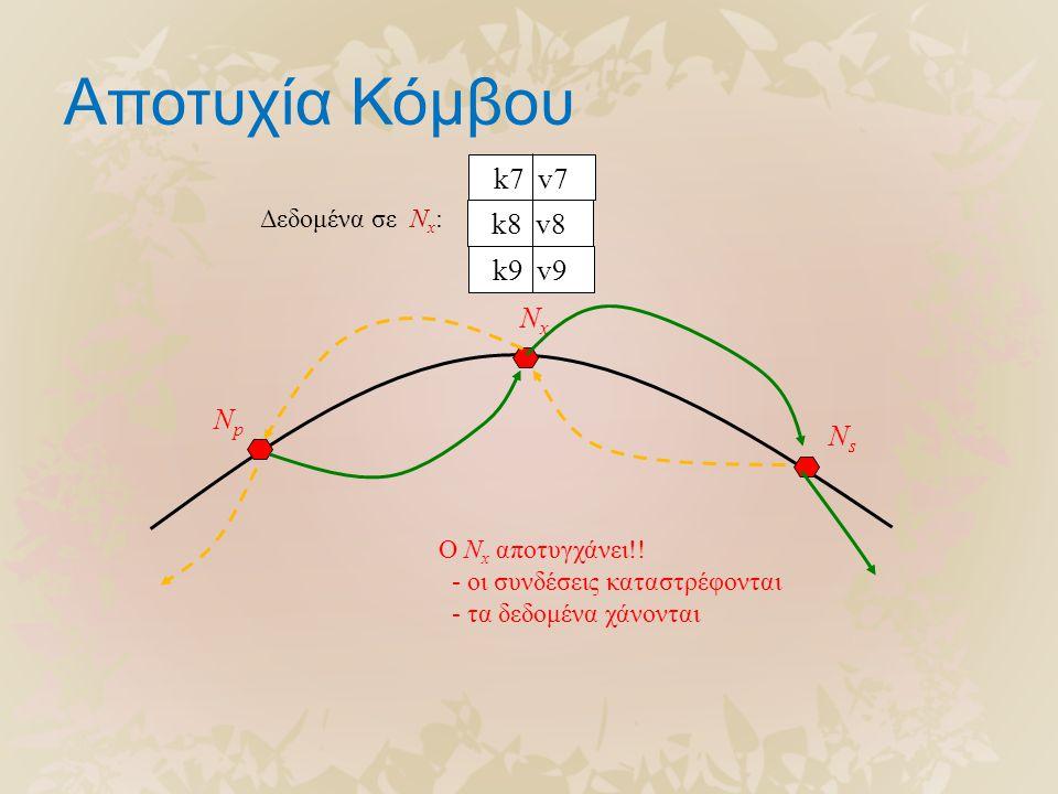 Αποτυχία Κόμβου NpNp NxNx NsNs k8 v8 k9 v9 k7 v7 Δεδομένα σε N x : Ο N x αποτυγχάνει!! - οι συνδέσεις καταστρέφονται - τα δεδομένα χάνονται