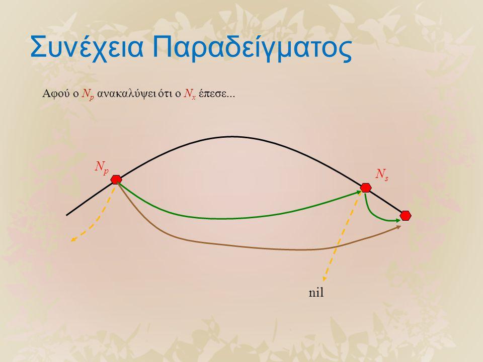 Συνέχεια Παραδείγματος NpNp NsNs Αφού ο N p ανακαλύψει ότι ο N x έπεσε... nil