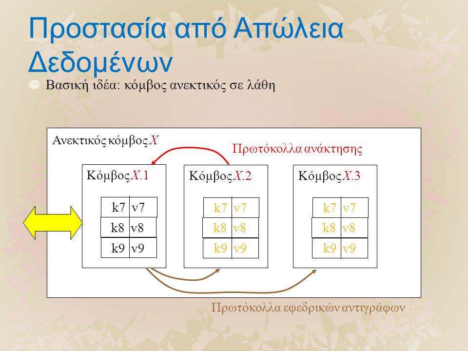 Προστασία από Απώλεια Δεδομένων Βασική ιδέα: κόμβος ανεκτικός σε λάθη k8 v8 k9 v9 k7 v7 Κόμβος X.1 k8 v8 k9 v9 k7 v7 Κόμβος X.2 k8 v8 k9 v9 k7 v7 Κόμβος X.3 Ανεκτικός κόμβος X Πρωτόκολλα εφεδρικών αντιγράφων Πρωτόκολλα ανάκτησης