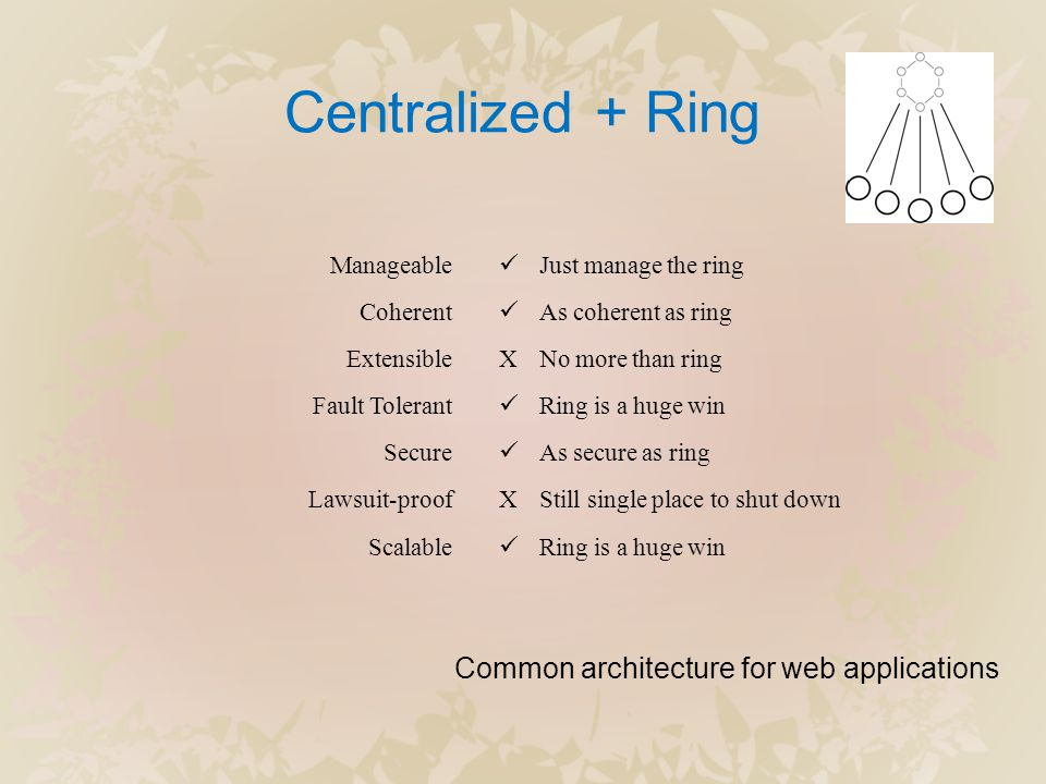 Centralized + Ring Manageable Coherent Extensible Fault Tolerant Secure Lawsuit-proof Scalable  Just manage the ring  As coherent as ring XNo more than ring  Ring is a huge win  As secure as ring XStill single place to shut down  Ring is a huge win Common architecture for web applications