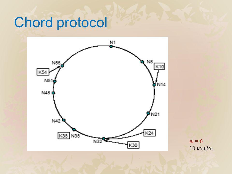 Chord protocol m = 6 10 κόμβοι