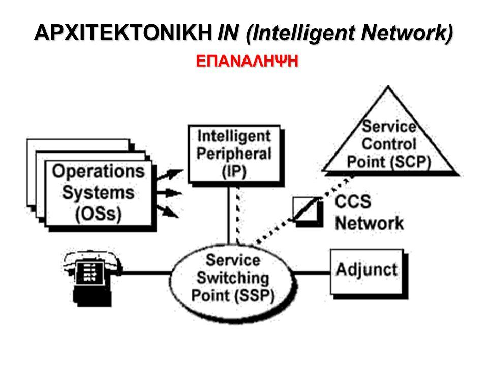 Παράδειγμα: Ο jim@umass.edu καλεί τον keith@upenn.edu •(1) O Jim στέλνει INVITE message στον umass SIP proxy •(2) O SIP Proxy προωθεί το μήνυμα στον upenn SIP registrar server •(3) O upenn server επιστρέφει redirect message για επικοινωνία με keith@eurecom.fr •(4) O umass proxy στέλνει INVITE message στον eurocom registrar.