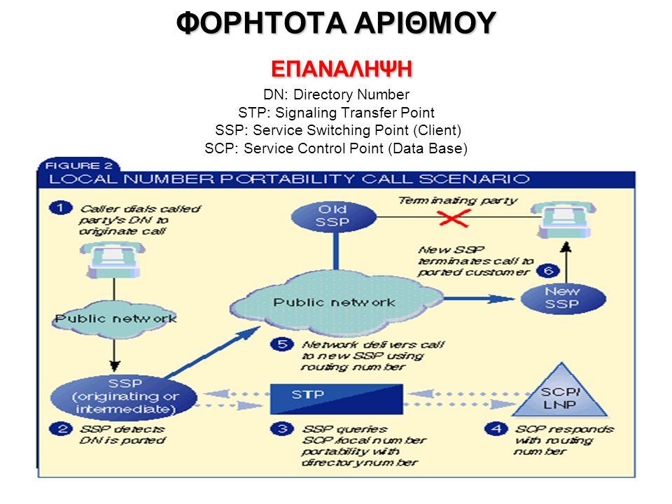 ΣΗΜΕΡΙΝH ΚΑΤΑΣΤΑΣΗ ΕΠΑΝΑΛΗΨΗ •SS7 & IN σε περιβάλλον εναλλακτικών παρόχων σταθερής και κινητής τηλεφωνίας •Περιαγωγή (roaming), φορητότητα αριθμών, GSM  3G •ISDN Signaling  VoIP SIP (Session Initiation Protocol, IETF) •IP Telephony (Real-time Transport Protocol - RTP over UPD, RTP Control Protocol – RTCP over TCP) –Σαν υπηρεσία των ISPs ή –Σαν «ελεύθερη» υπηρεσία στο Internet, π.χ.