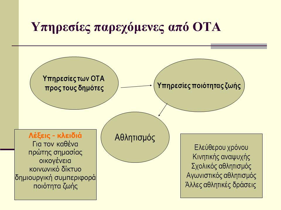 Υπηρεσίες παρεχόμενες από ΟΤΑ Υπηρεσίες των ΟΤΑ προς τους δημότες Υπηρεσίες ποιότητας ζωής Αθλητισμός Ελεύθερου χρόνου Κινητικής αναψυχής Σχολικός αθλ