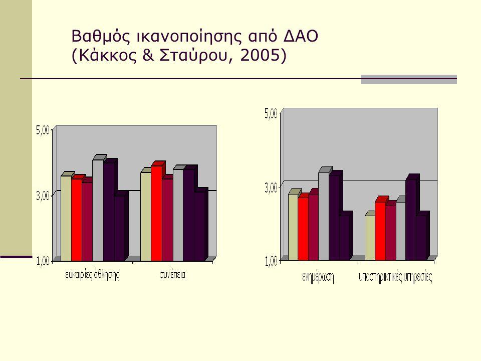Βαθμός ικανοποίησης από ΔΑΟ (Κάκκος & Σταύρου, 2005)