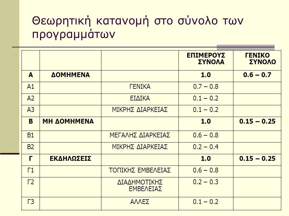 Θεωρητική κατανομή στο σύνολο των προγραμμάτων ΕΠΙΜΕΡΟΥΣ ΣΥΝΟΛΑ ΓΕΝΙΚΟ ΣΥΝΟΛΟ ΑΔΟΜΗΜΕΝΑ1.00.6 – 0.7 Α1ΓΕΝΙΚΑ0.7 – 0.8 Α2ΕΙΔΙΚΑ0.1 – 0.2 Α3ΜΙΚΡΗΣ ΔΙΑΡΚ