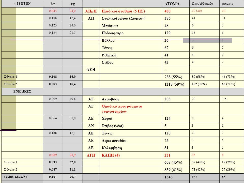 4-18 ΕΤΩΝ h/ss/gΑΤΟΜΑ Ωρες/εβδομάδατμήματα 0,04524,0 ΑΠρΗΠαιδικοί σταθμοί (5 ΠΣ)480 22 (40)20 0,10612,4 ΑΠΣχολικοί χώροι (Δωρεάν)385 4131 0,12524,0 Μπ