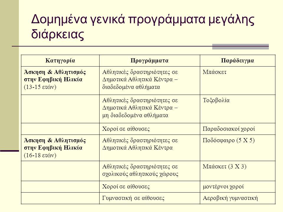 Δομημένα γενικά προγράμματα μεγάλης διάρκειας ΚατηγορίαΠρογράμματαΠαράδειγμα Άσκηση & Αθλητισμός στην Εφηβική Ηλικία (13-15 ετών) Αθλητικές δραστηριότ