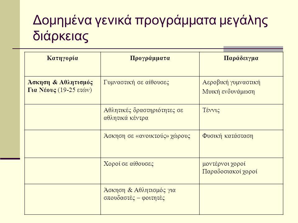 Δομημένα γενικά προγράμματα μεγάλης διάρκειας ΚατηγορίαΠρογράμματαΠαράδειγμα Άσκηση & Αθλητισμός Για Νέους (19-25 ετών) Γυμναστική σε αίθουσεςΑεροβική