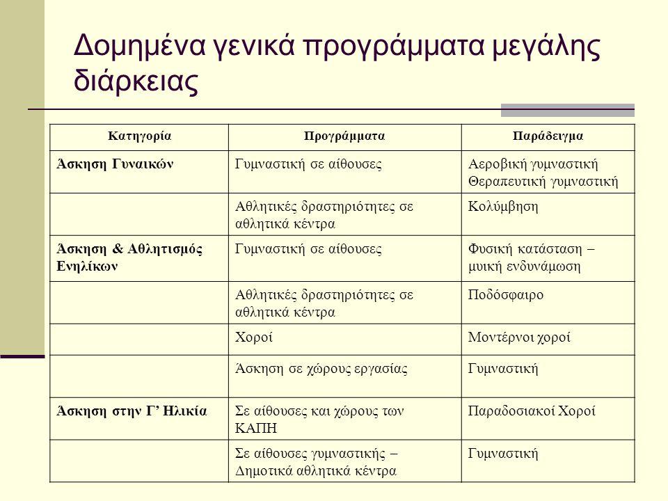 Δομημένα γενικά προγράμματα μεγάλης διάρκειας ΚατηγορίαΠρογράμματαΠαράδειγμα Άσκηση ΓυναικώνΓυμναστική σε αίθουσεςΑεροβική γυμναστική Θεραπευτική γυμν