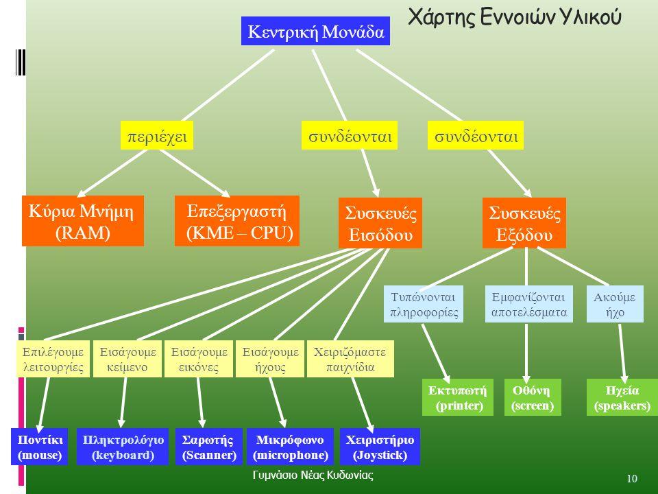 Χάρτης Εννοιών Υλικού 10 Κεντρική Μονάδα Κύρια Μνήμη (RAM) Επεξεργαστή (ΚΜΕ – CPU) περιέχει Συσκευές Εξόδου Ποντίκι (mouse) Μικρόφωνο (microphone) συν